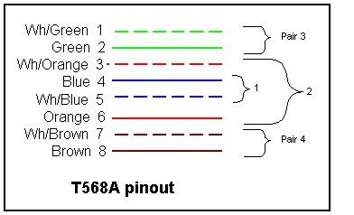 the compass guide to ethernet computer network wiring color coding for pins in cat5 connector also explained in text following